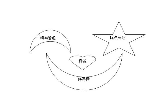 中国命理应正视西方星座的长处