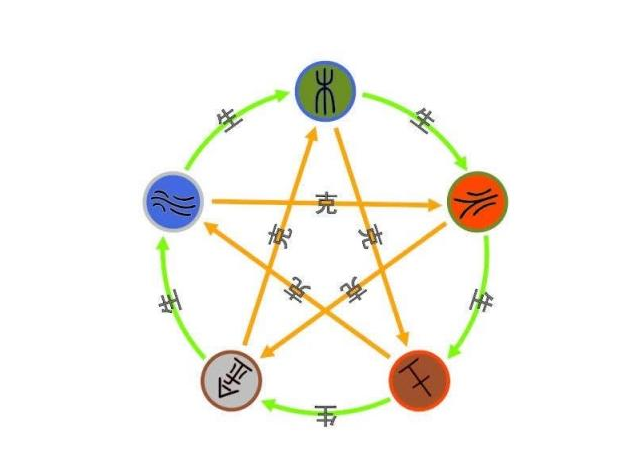 五行生克的几种反生克变化