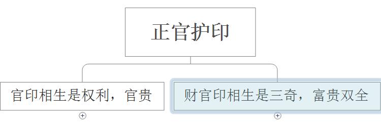 """八字正官星含义变化解读:颠覆""""正官就代表权利""""千年固谬4"""