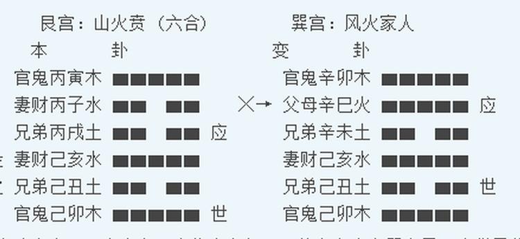 《周易》六爻占卜:山火贲变风火家人卦;丢失的失物(口琴)能找回吗?2