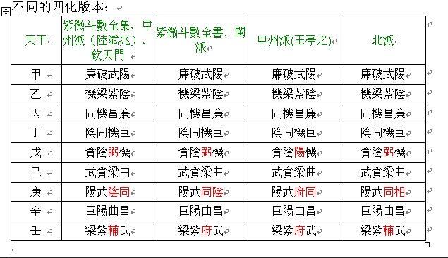 紫微斗数不同门派四化用法表格一览