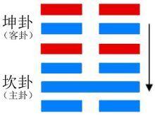 六爻卦例:测升学2