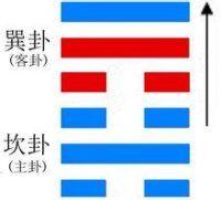 六爻卦例:测升学1