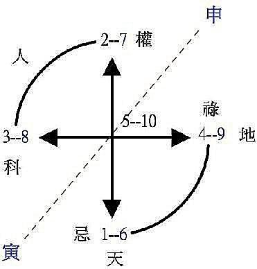 紫微斗数化入与化出的常见用法